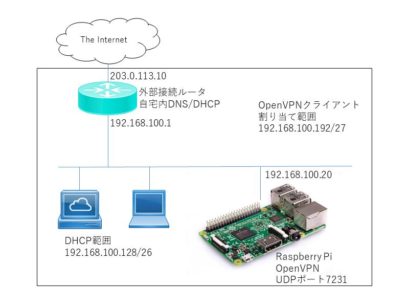 Raspberry Pi で OpenVPN サーバを作成 (L2VPN編) | 技術メモの壁
